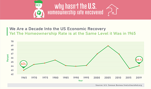 Why is the United States Home ownership Rate Stuck at 1965 Levels? #infographic