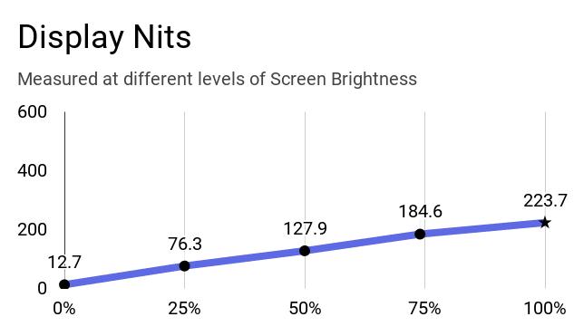 The chart of Dell Inspiron 14 3493 screen's brightness vs nits.
