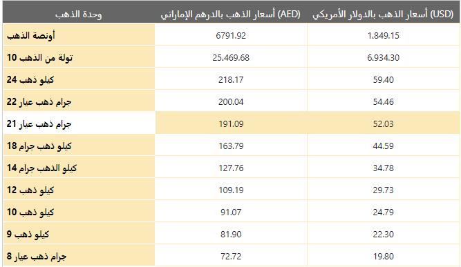 اسعار الذهب يوم السبت 09 يناير 2021 في الإمارات بالدرهم الإماراتي (AED)