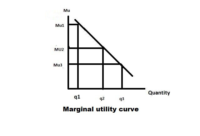 What is marginal utility? Diminishing marginal utility with examples