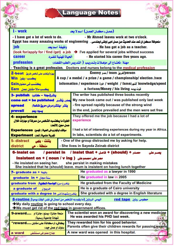 كل الملاحظات اللغوية في اللغة الانجليزية للصف الثالث الثانوى مستر. عصام وهبة 1