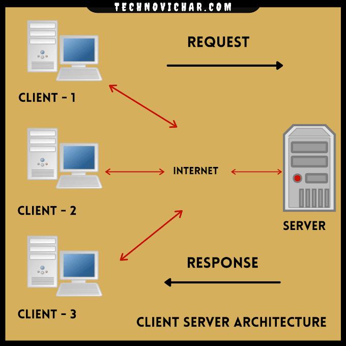 Client Server Architecture क्या है ? | Client Server Architecture in Hindi