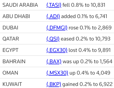 MIDEAST STOCKS Major stock markets in the Gulf end mixed | Reuters