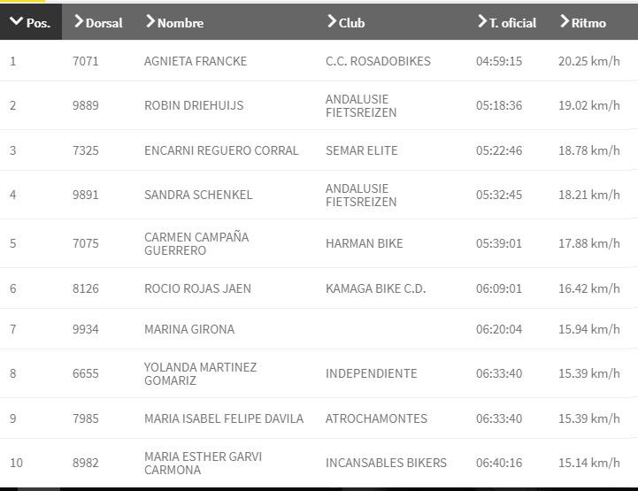 Clasificaciones 101 km Ronda MTB mujeres