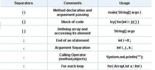 Punctuators and separators in Java