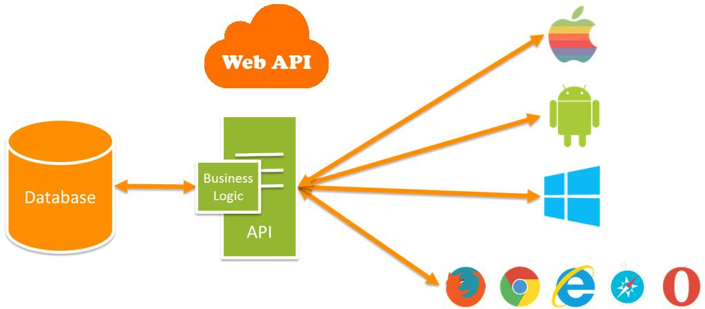 Dot Net Tricks and Tips: Token Based Authentication in Web API