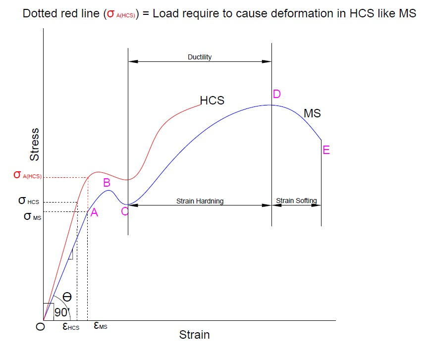 Properties of material on stress strain diagram