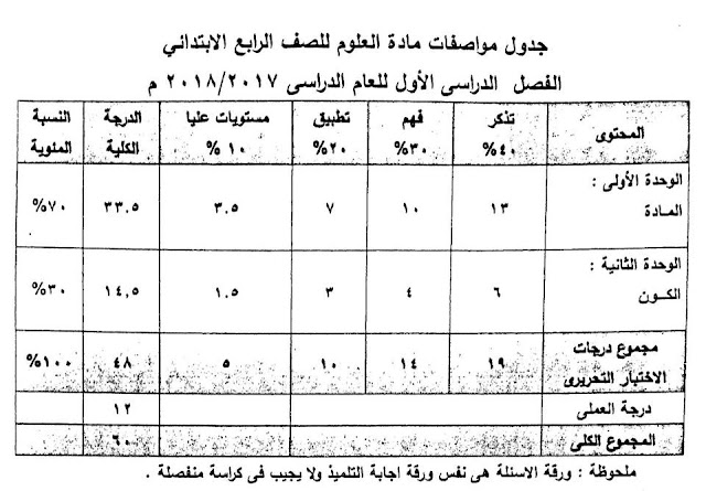 مواصفات امتحان العلوم المرحلة سته ابتدائي 2018