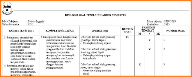 Kisi-Kisi Soal PAS Bahasa Inggris Kelas 7/VII Kurikulum 2013 Tahun Pelajaran 2018/2019 Terbaru