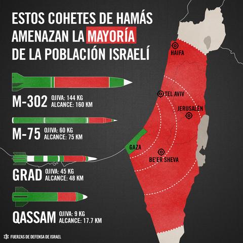 Mapa: Cohetes y misiles de gaza contra Israel