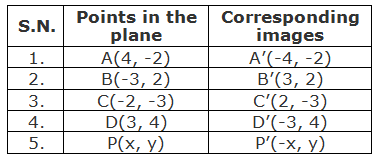 Table of points and their images under the reflection about Y-axis.