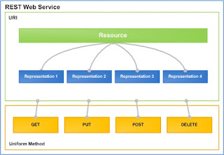 Mengenal Dasar Teknologi RESTful Web Service