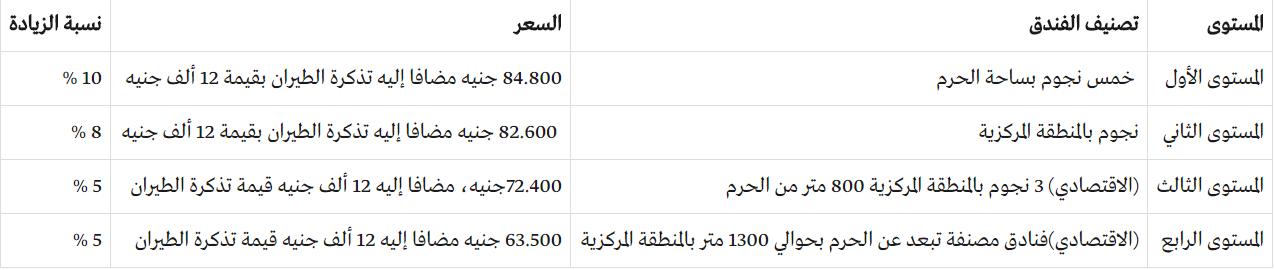 موعد نتيجة حج الجمعيات موسم 2018 وأسعار ومستويات حج الجمعيات الأهلية