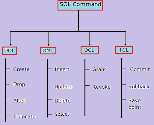 SQL commands: