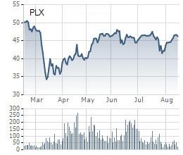 Diễn biến giá cổ phiếu PLX trong 6 tháng gần đây.