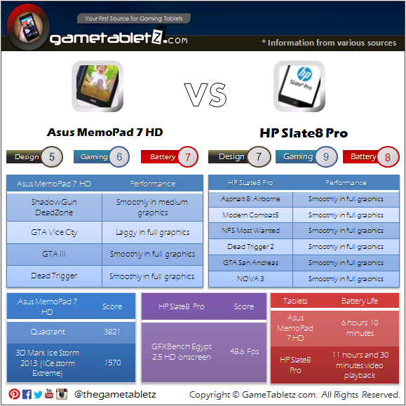 Asus MemoPad 7 HD vs HP Slate8 Pro benchmarks and gaming performance