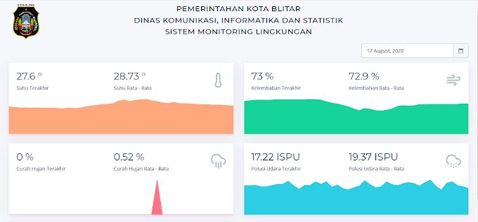 Sistem Monitoring Lingkungan (SIMOLIN) - Kota Blitar - Jawa Timur | simolin.blitarkota.go.id