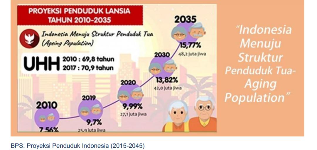 Prediksi Bps aging age Indonesia