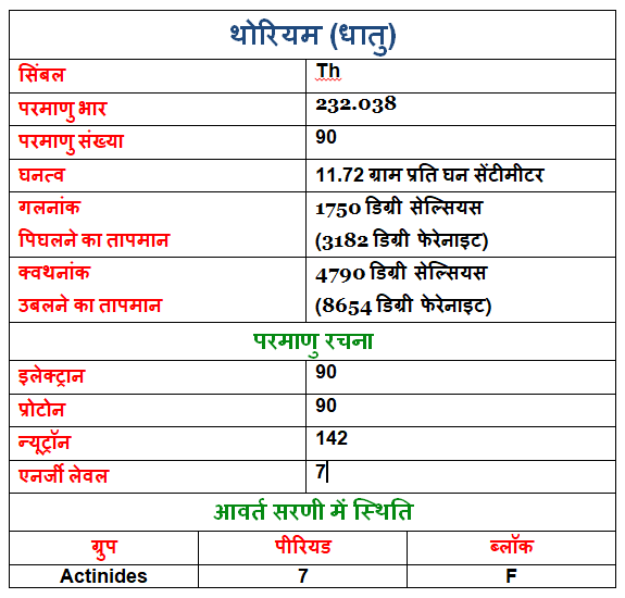 Thorium in Hindi, thorium-ke-gun-upyog-or-rochak-tathy