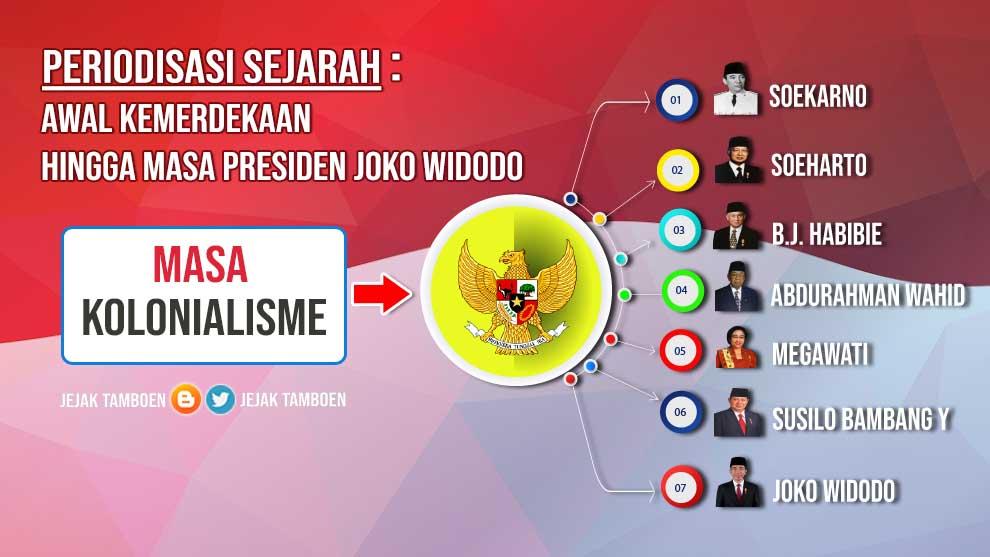 Awal Kemerdekaan sampai Presiden Joko Widodo Periodisasi Singkat Sejarah Indonesia (Masa Kemerdekaan sampai Presiden Jokowi)
