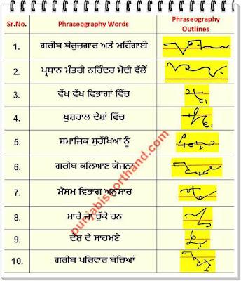 22 July 2020 Punjabi Phraseography