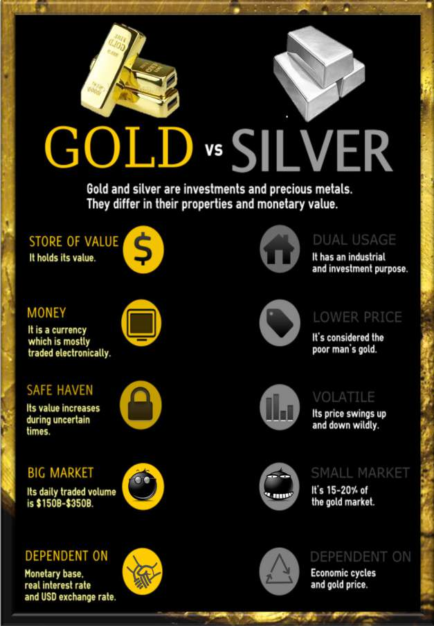 GOLD vs SILVER infographic as currency