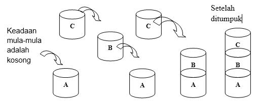 Algoritma : Stack