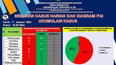 Abaikan ProtKes,  41 Kasus  Positif dan 17 Sembuh dari 621 Kasus