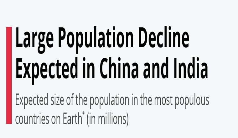 Large Population Decline Expected in China and India #Infographic
