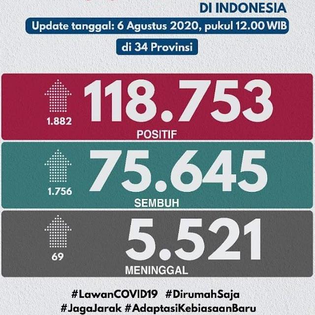 Update Kasus Covid19 di Indonesia