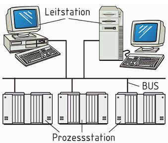 Gambar 7.11 Sistem Komputerisasi