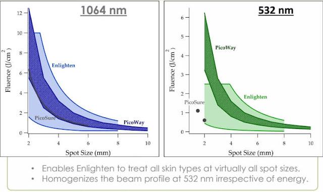 picoQ皮秒雷射和其他皮秒雷射的差異
