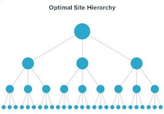 site hierarchy