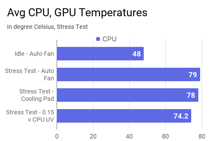 Average CPU temperatures this laptop during idle and stress test at different modes.