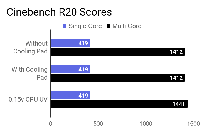 CInebench R20 Single and Multi-Core CPU score for this laptop during stress test with/without a cooling pad and 0.15v CPU undervolting.