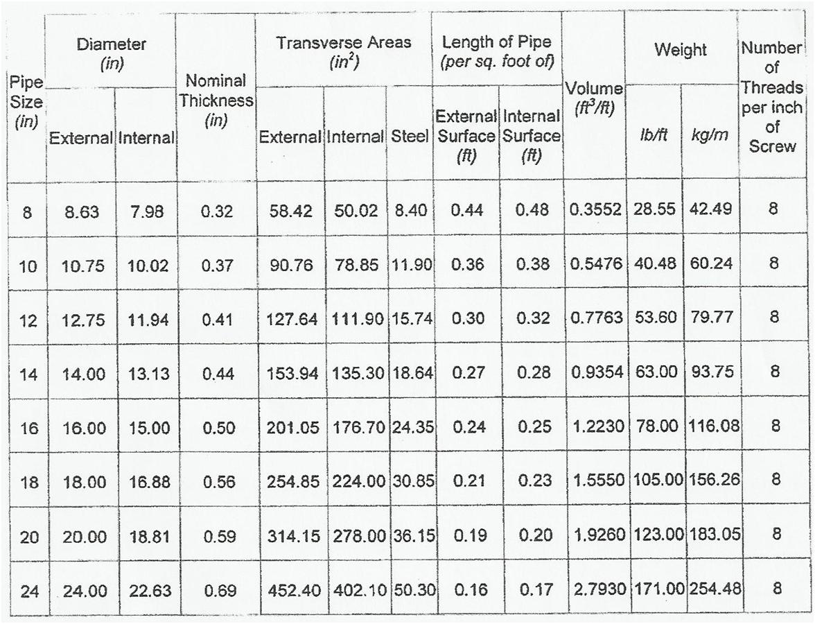 Schedule 40 Steel Pipe Weight Chart