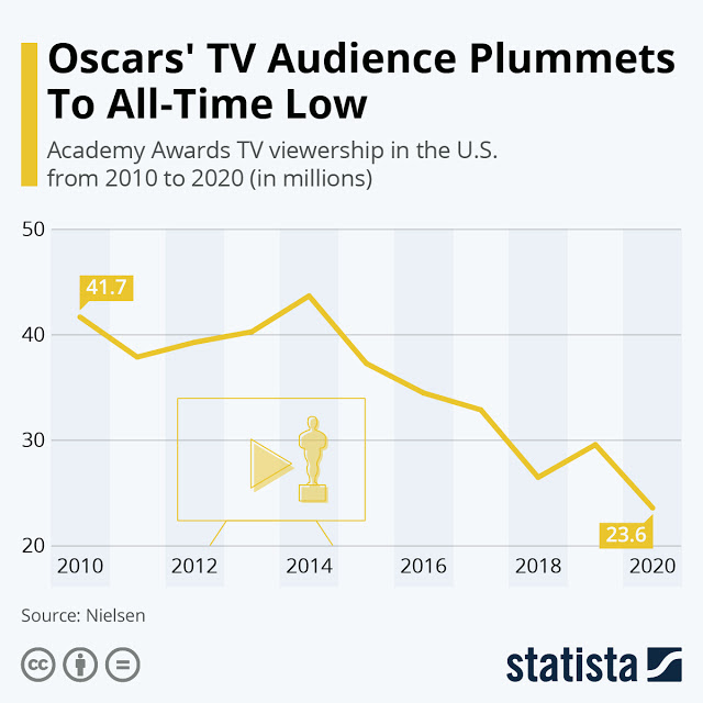 Oscars 2020: Viewership Shrinks to a Record Level #Infographic