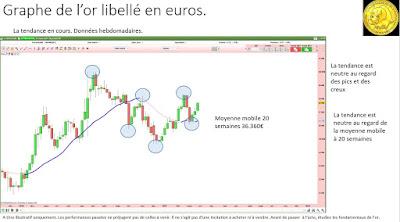 Analyse technique de l'or en euros [02/04/2017]