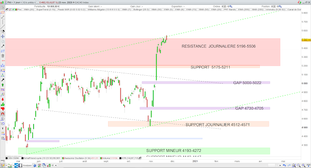Analyse chartiste du CAC40 24/11/20
