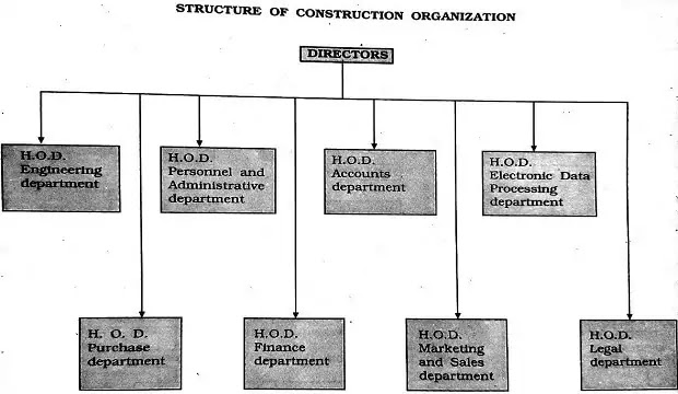 BUILDING-CONSTRUCTION-ORGANIZATION-OF-STRUCTURE