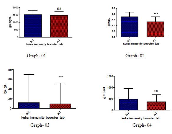 Effect of Kuka immunity booster tablets Immunoglobulin