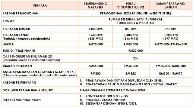 Cara Mohon Rumah Mesra Rakyat SPNB 2020 Bagi Golongan Pendapatan Rendah