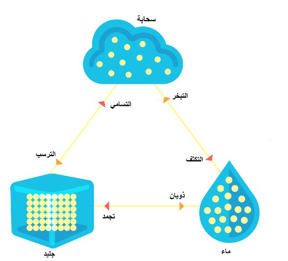 ما هي حالات المادة الصلبة والسائلة والغازية