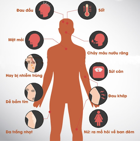 Những dấu hiệu nhận biết ung thư máu