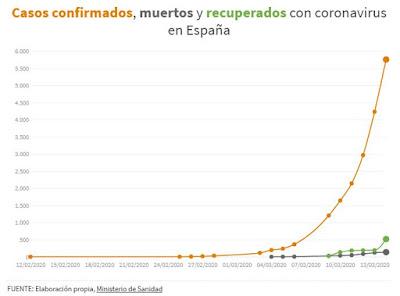 Gráfica de evolución del COVID-19 en España