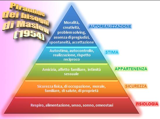 La piramide dei bisogni di Maslow (1954) mostra che i bisogni degli individui vanno soddisfatti secondo una scala crescente che va dalla fisiologia, alla sicurezza, all'appartenenza, alla stima e, infine, all'autorealizzazione