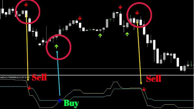 Binary Options TT Crossing Signals