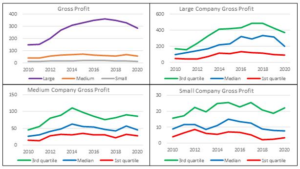Base rates - average gross profit