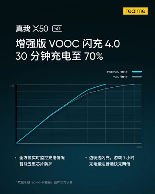 Realme X50 5G Akan Dibekali Pengisi Daya Cepat VOOC 4.0