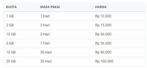 Paket Internet Termurah Combo 6GB Telkomsel April Terbaru 2019